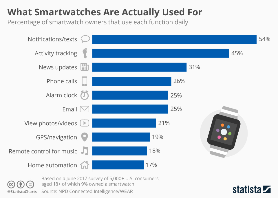 what smartwatches are used for